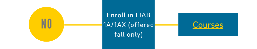 No: Enroll in LIAB 1A/1AX (offered fall only) - Click for course info