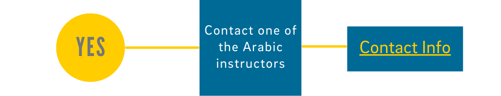 Yes: Contact an Arabic Instructor - click for Contact Info