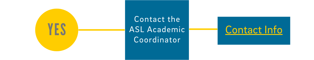 Yes: Contact the ASL Academic Coordinator - click for Contact Info
