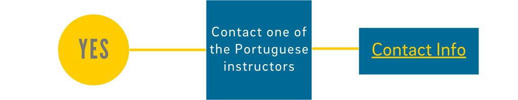 Yes: Contact a Portuguese Instructor - click for Contact Info
